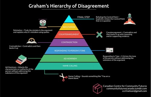 GrahamDisagreementPyramid.jpg