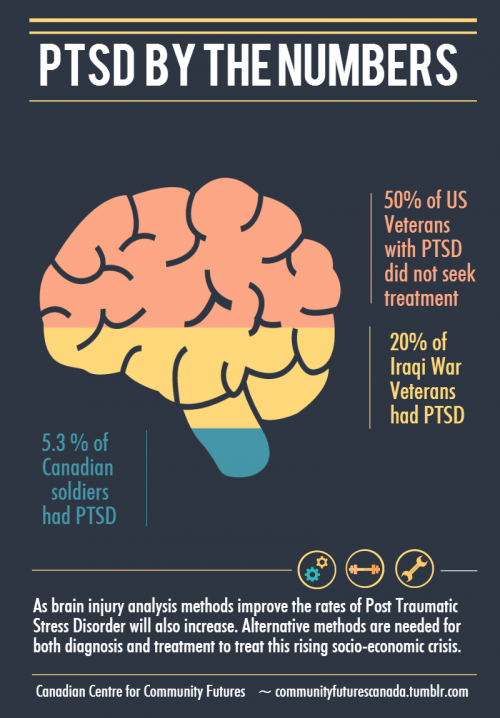 ptsd-by-the-numbers-cccf.png
